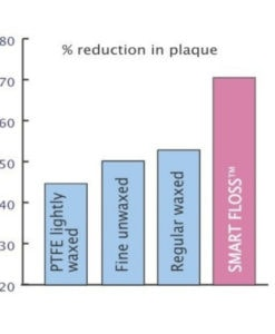 Smartfloss - reduction in plaque