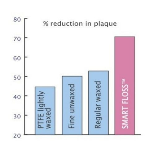 Smartfloss - reduction in plaque